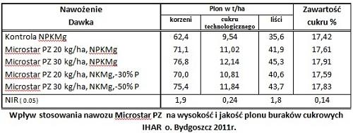 Microstar PZ burak cukrowy wyniki