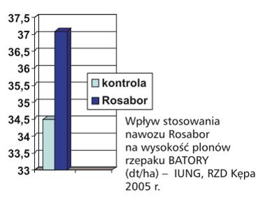 wpływ stosowania nawozu Rosabor na wysokość plonów rzepaku BATORY (dt/ha) - IUNG, RZD Kępa 2005 r.
