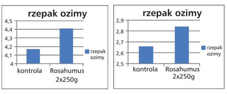 rosahumus-wykresy