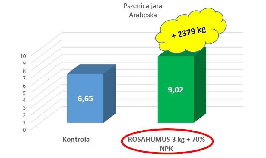 wykres kwasy humusowe