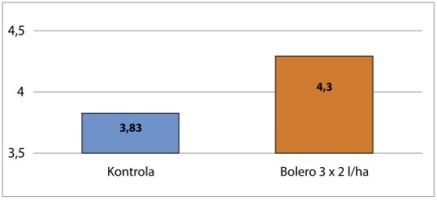 Wpływ nawozu Rheobor na plonowanie rzepaku ozimego odm. Linus, IUNG Puławy, RZD Kępa 2014 wykres