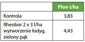 Wpływ nawozu Rheobor na plonowanie rzepaku ozimego odm. Linus, IUNG Puławy, RZD Kępa 2014