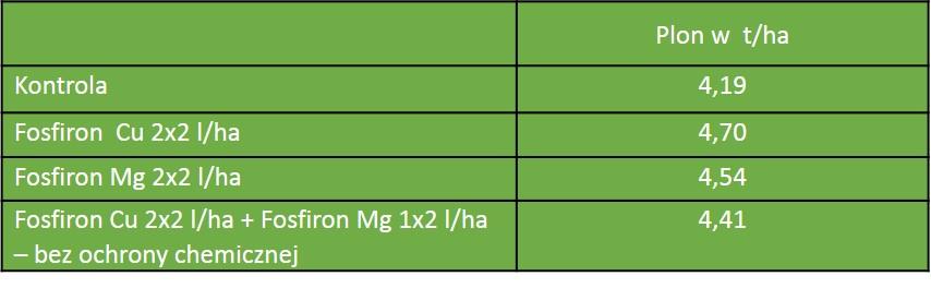 wpływ fosfironu cu na plonowanie jęczmienia jarego