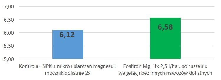 wpływ fosfironu Mg na plonowanie rzepaku ozimego