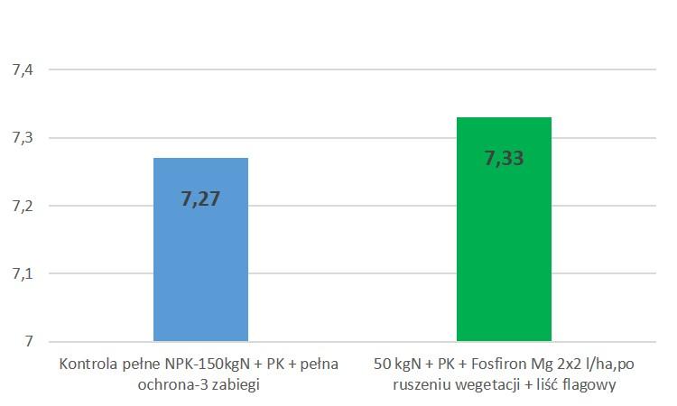 wpływ fosfironu Mg na plonowanie pszenicy ozimej
