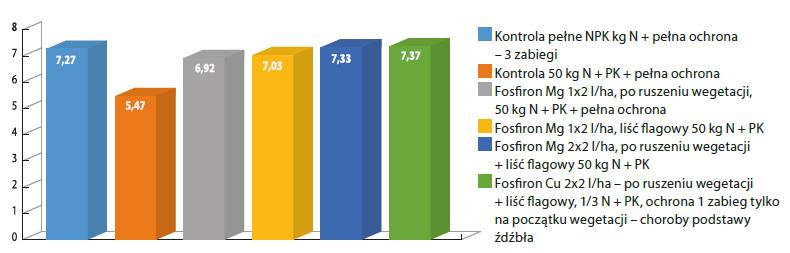 Wpływ stosowania nawozów Fosfiron Cu i Fosfiron Mg na plonowanie pszenicy ozimej, Uniwersytet Przyrodniczy w Poznaniu, 2014 r.