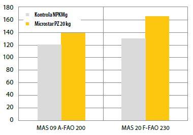 Wpływ stosowania nawozu Microstar PZ na plonowanie dwóch odmian kukurydzy uprawianej na ziarno. IHAR Radzików, 2011 r. Plon w dt/ha przy wilgotności ziarna 15%.
