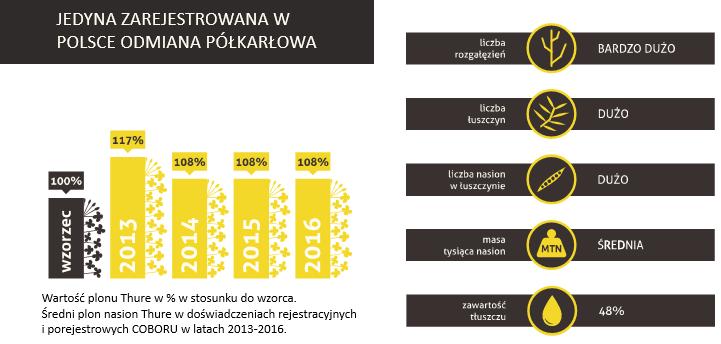 Nowa odmiana nasion rzepaku półkarłowego, Jedyna zarejestrowana odmiana półkarłowa w Polsce