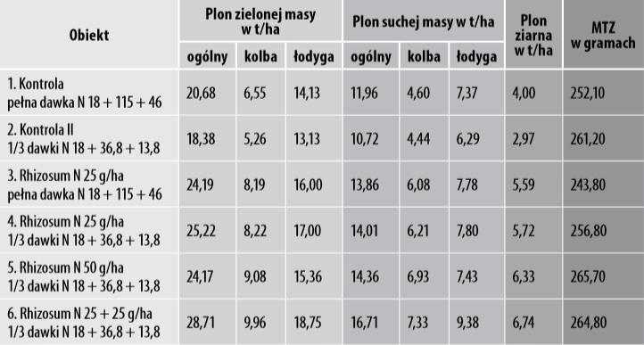 Tabela 1. Wpływ stosowania preparatu Rhizosum N na plonowanie kukurydzy LG 30.220, IUNG RZD Grabów, 2015 rok