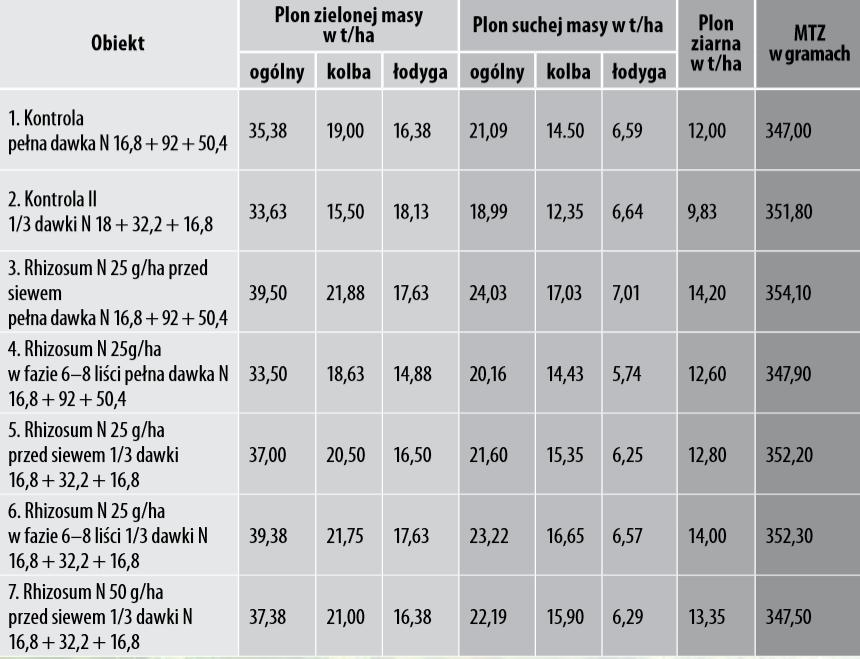 Tabela 2. Wpływ stosowania preparatu Rhizosum N na plon kukurydzy LG 30.238, IUNG RZD Grabów, 2016 rok