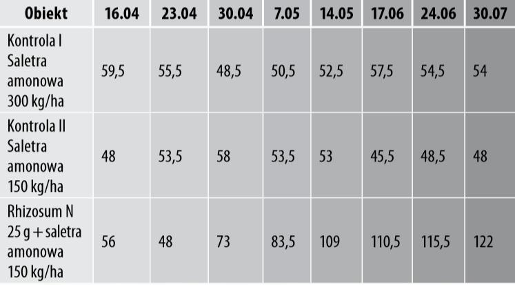 Tabela 3. Wpływ stosowania Rhizosum N na zawartość azotu w glebie (mg/l gleby) w okresie wegetacji pszenicy ozimej Linus, Fertico, 2019 rok