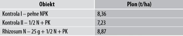 Tabela 4. Wpływ stosowania Rhizosum N na plonowanie pszenicy ozimej, RZD Kępa, 2019 rok