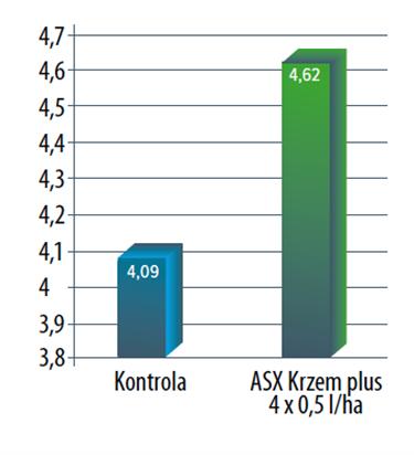 Wykres: Wpływ stosowania dolistnego nawozu ASX Krzem plus na plonowanie rzepaku ozimego Saveo, RZD Kępa, 2017 rok
