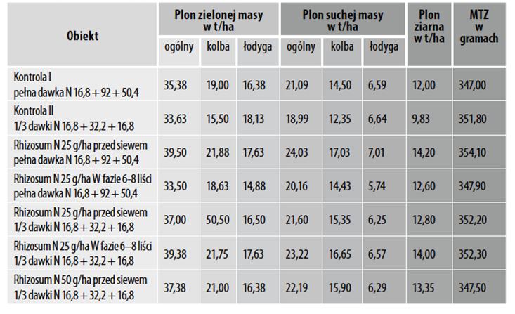 Wpływ stosowania preparatu Rhizosum N na plonowanie kukurydzy LG 30.238. IUNG RZD Grabów, 2016 rok.