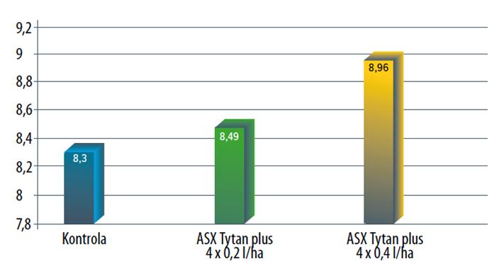 Wykres: Wpływ stosowania dolistnego nawozu ASX Tytan plus na plonowanie pszenicy ozimej, RZD Grabów, 2017 rok