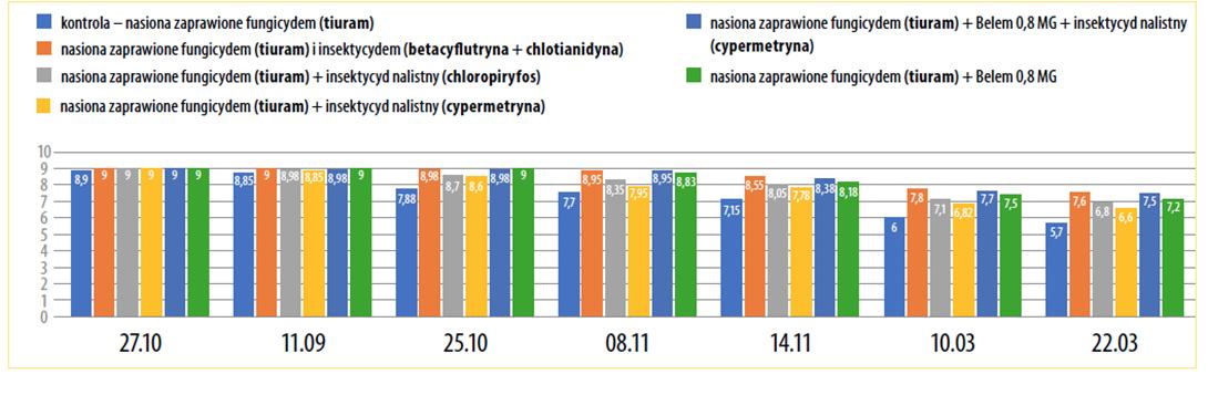 Wykres: Poziom uszkodzeń rzepaku ozimego na poszczególnych poletkach doświadczalnych, w zależności od zastosowanej metody ochrony, 2019-2010 rok