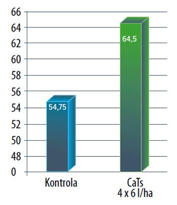 Wpływstosowania CaTs na plonowanie ziemniaków Innovator (t/ha), Fertico, 2016 rok.