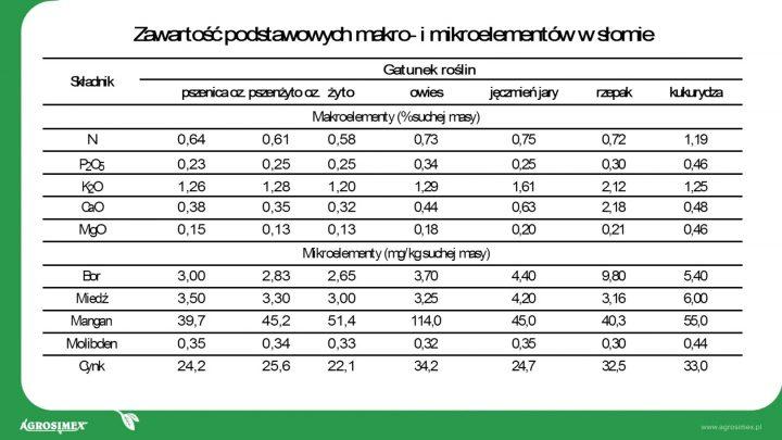 zawartość mikroelementów w słomie