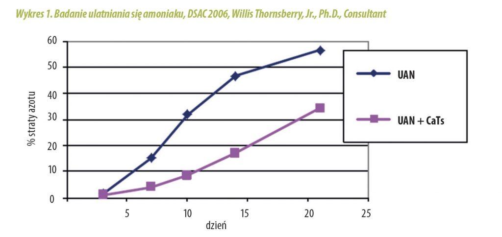 Badanie ulatniania się amoniaku