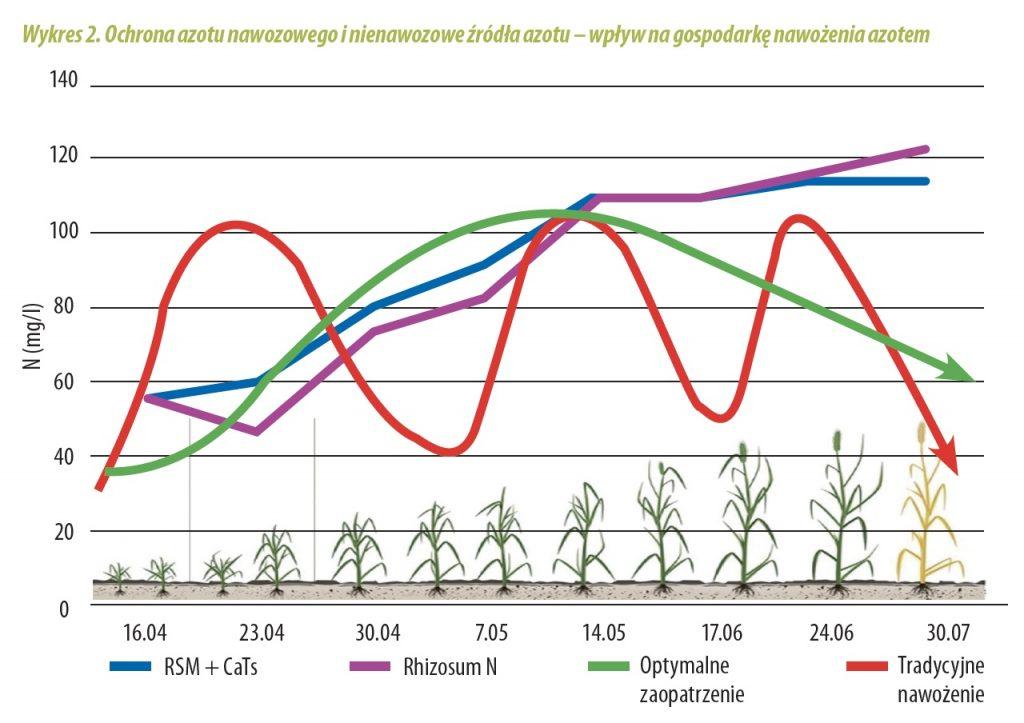 Ochrona azotu nawozowego